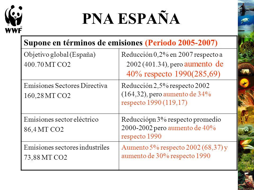 PNA ESPAÑA Supone en términos de emisiones (Periodo 2005-2007)