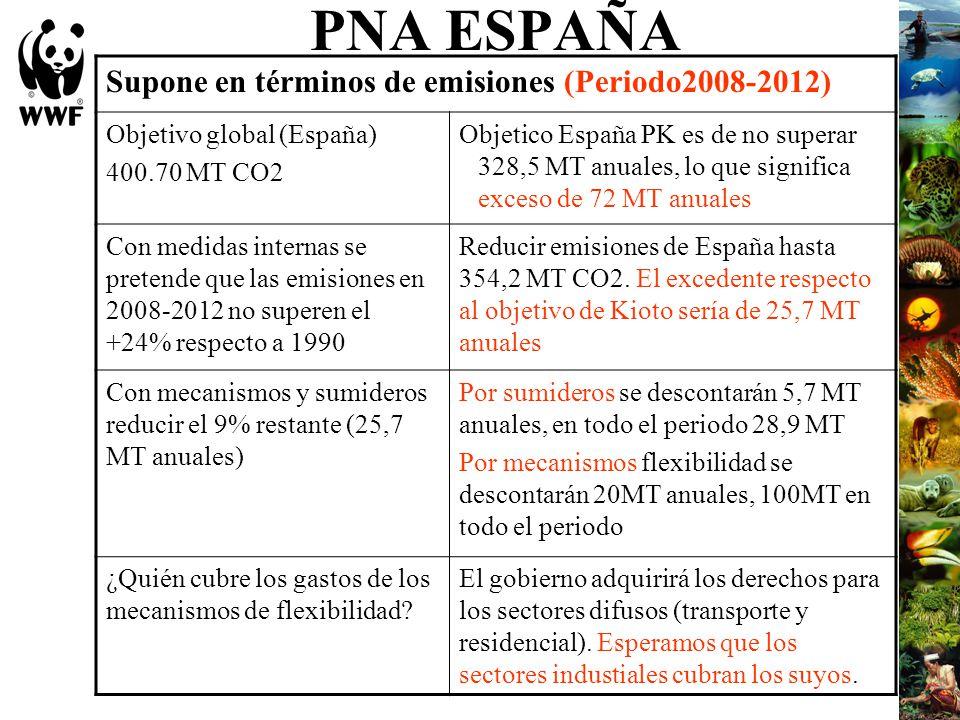 PNA ESPAÑA Supone en términos de emisiones (Periodo2008-2012)
