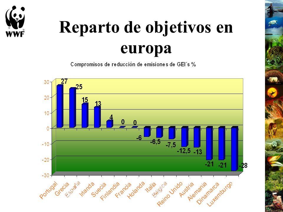 Reparto de objetivos en europa