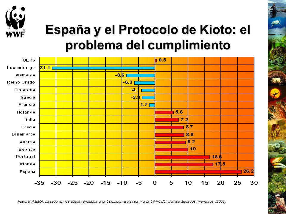 España y el Protocolo de Kioto: el problema del cumplimiento
