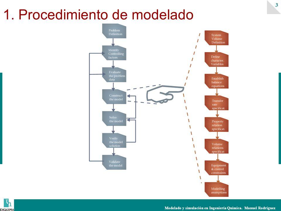 1. Procedimiento de modelado