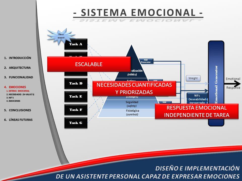 - SISTEMA EMOCIONAL - New event. Task A. Fisiológica. (survival) Seguridad. (safety) Afiliación.