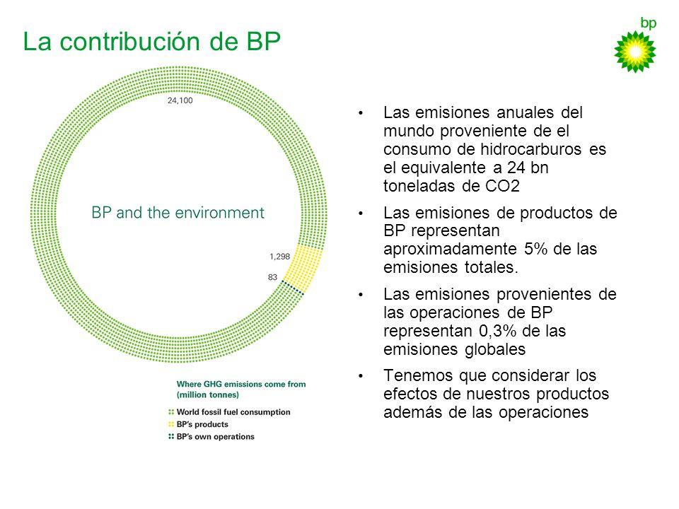La contribución de BP Las emisiones anuales del mundo proveniente de el consumo de hidrocarburos es el equivalente a 24 bn toneladas de CO2.