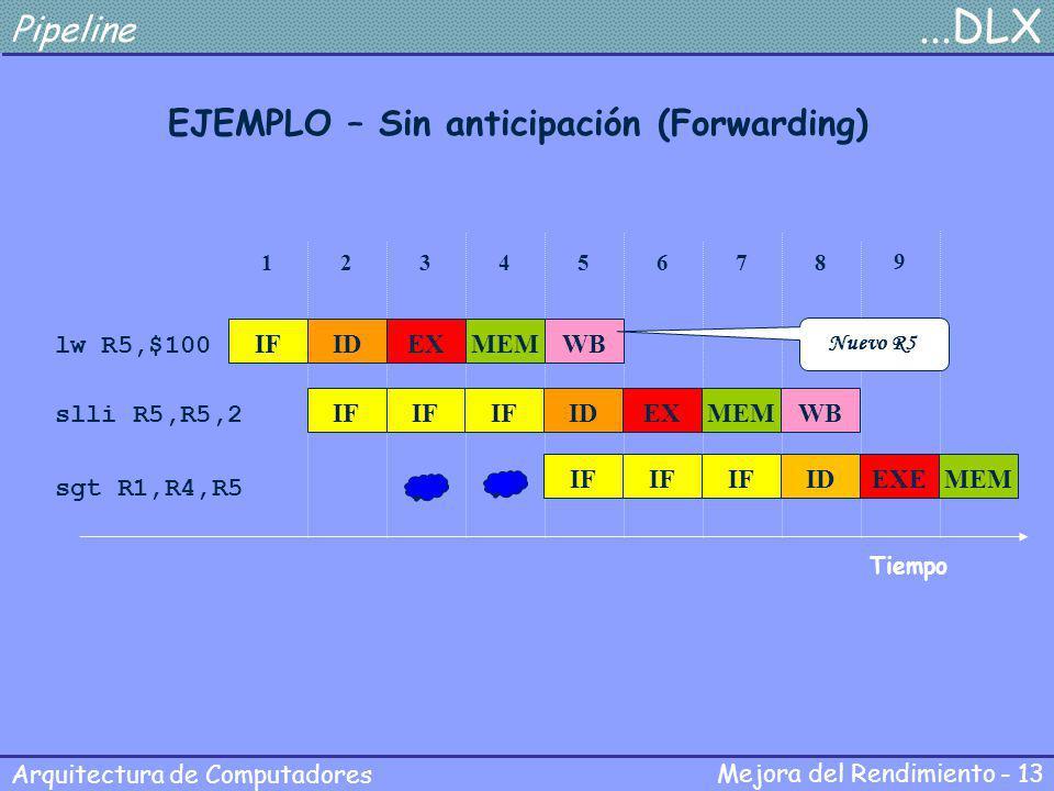 EJEMPLO – Sin anticipación (Forwarding)