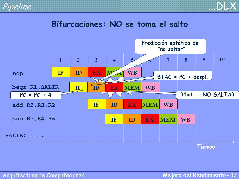 Bifurcaciones: NO se toma el salto Predicción estática de