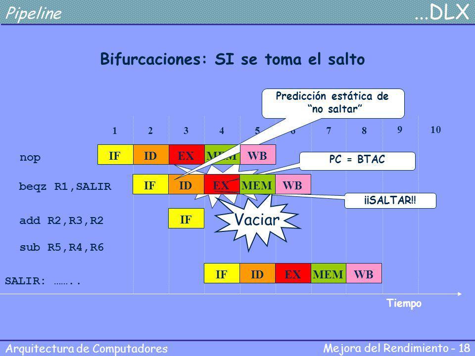 Bifurcaciones: SI se toma el salto Predicción estática de