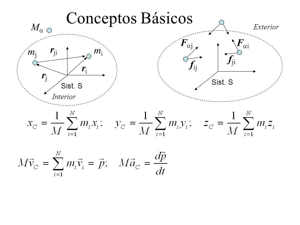 Conceptos Básicos Ma Faj Fai rji mj mi fji fij ri rj Exterior Sist. S