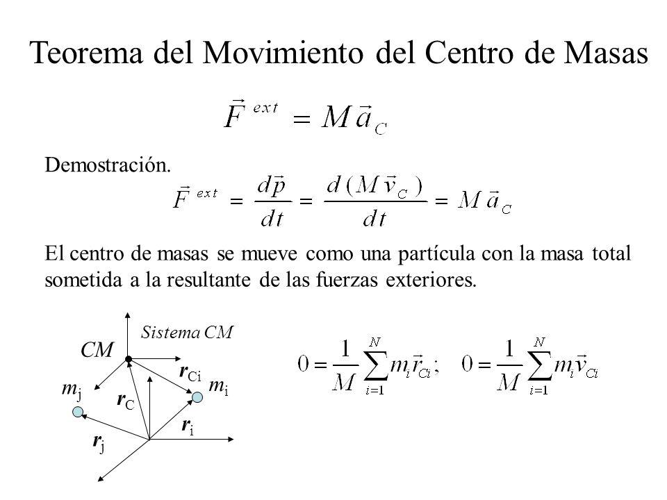 Teorema del Movimiento del Centro de Masas