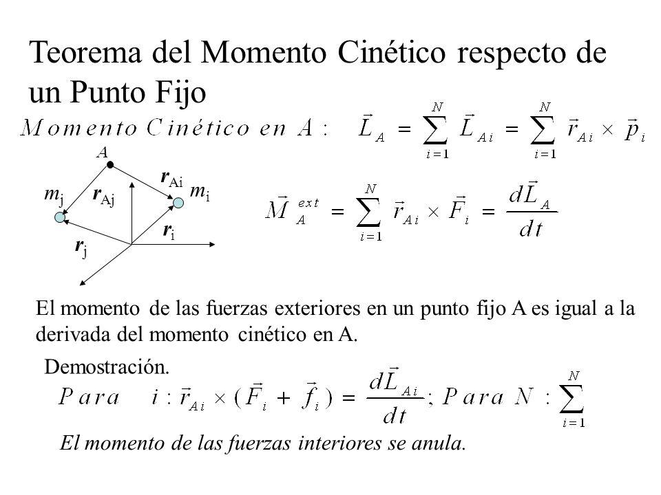 Teorema del Momento Cinético respecto de un Punto Fijo
