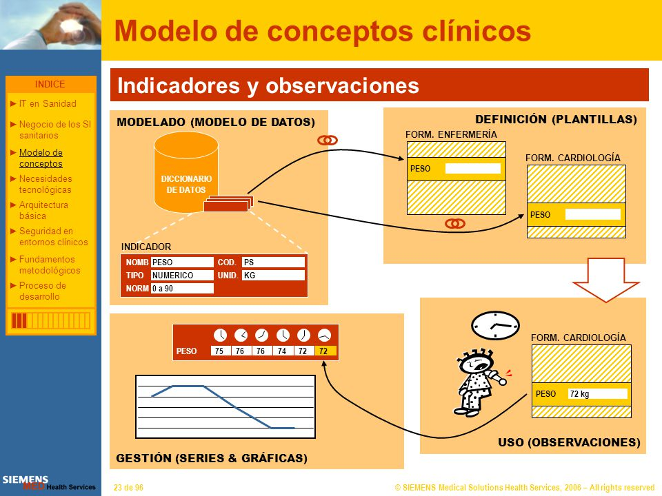 Necesidades tecnológicas en el entorno sanitario