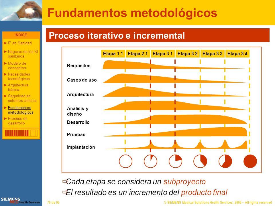 Fundamentos metodológicos