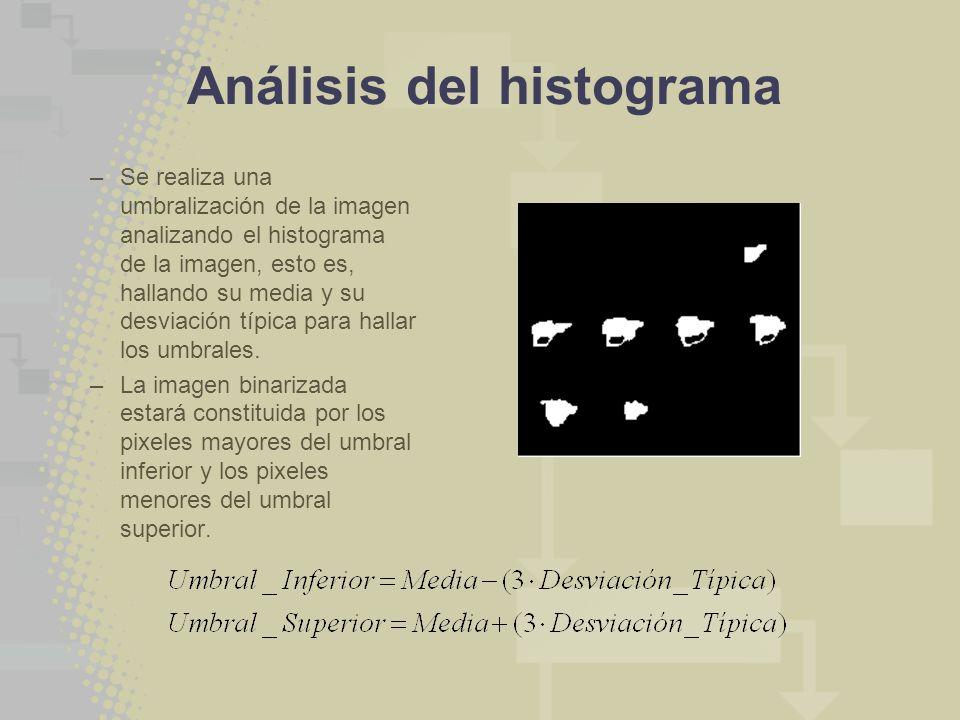 Análisis del histograma
