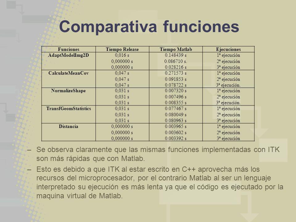 Comparativa funciones