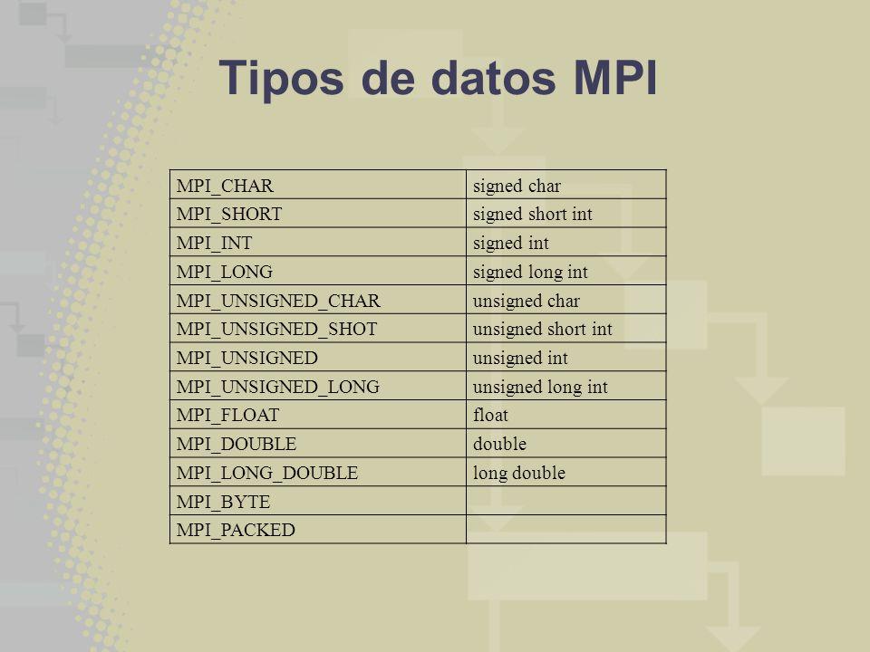 Tipos de datos MPI MPI_CHAR signed char MPI_SHORT signed short int