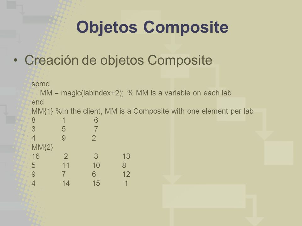 Objetos Composite Creación de objetos Composite spmd