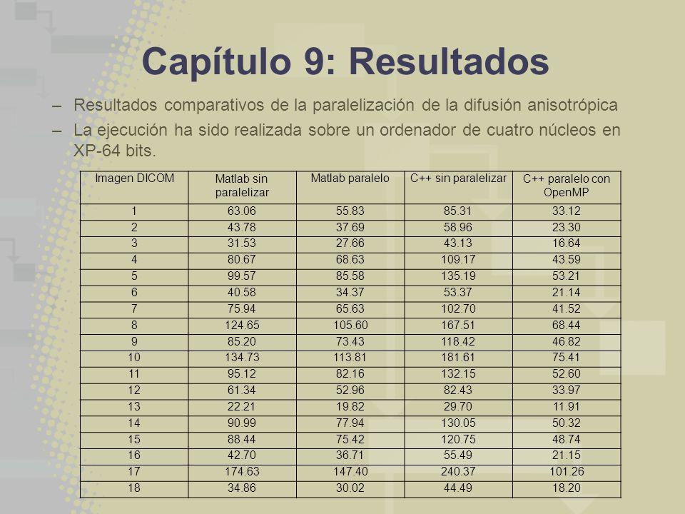 Capítulo 9: Resultados Resultados comparativos de la paralelización de la difusión anisotrópica.