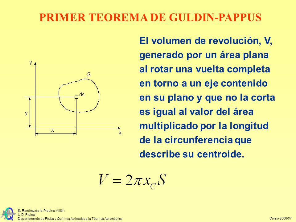 PRIMER TEOREMA DE GULDIN-PAPPUS