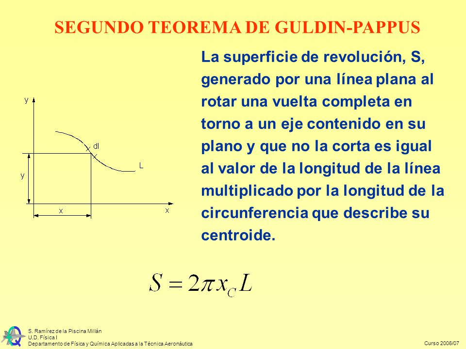 SEGUNDO TEOREMA DE GULDIN-PAPPUS