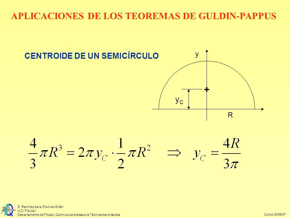 APLICACIONES DE LOS TEOREMAS DE GULDIN-PAPPUS