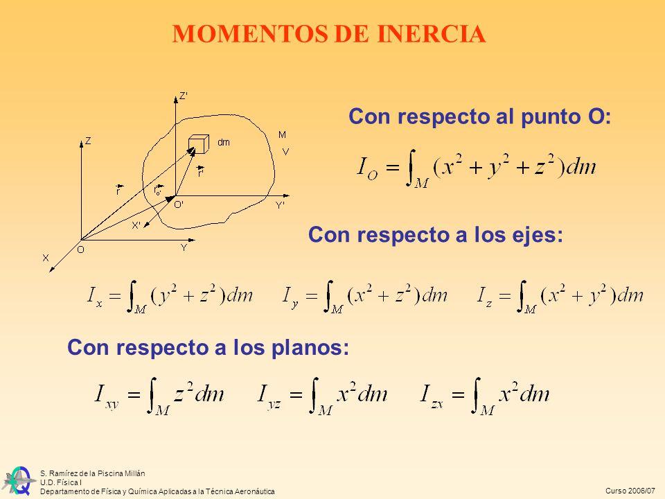 MOMENTOS DE INERCIA Con respecto al punto O: Con respecto a los ejes: