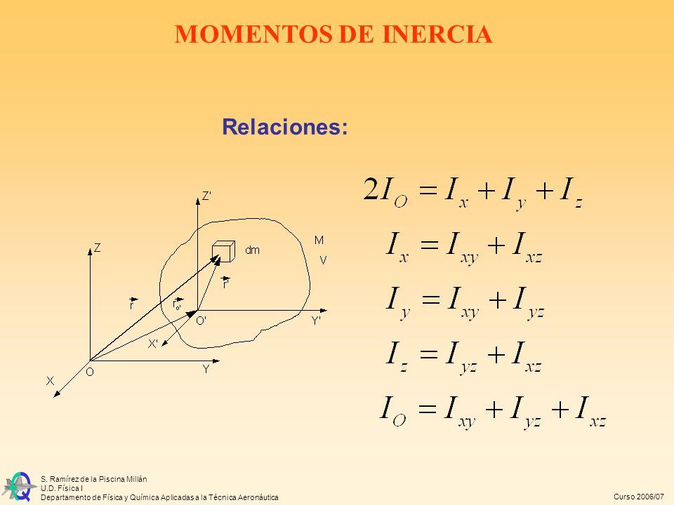 MOMENTOS DE INERCIA Relaciones: