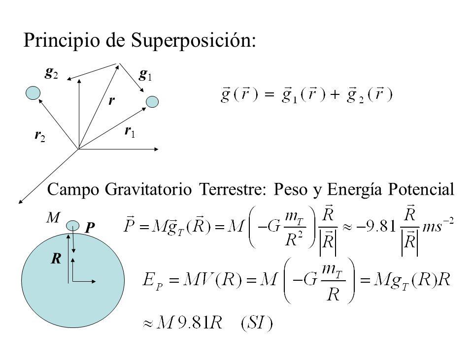Principio de Superposición: