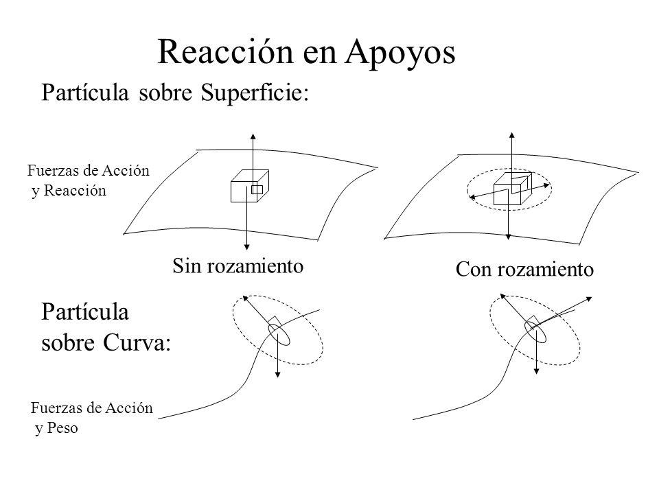 Reacción en Apoyos Partícula sobre Superficie: Partícula sobre Curva:
