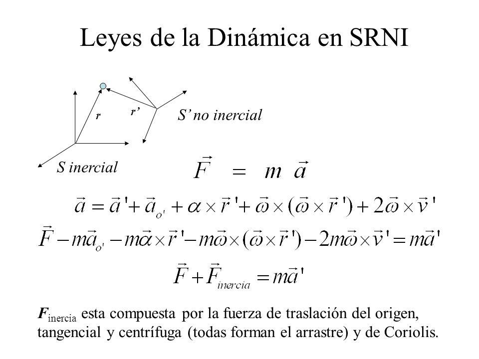 Leyes de la Dinámica en SRNI
