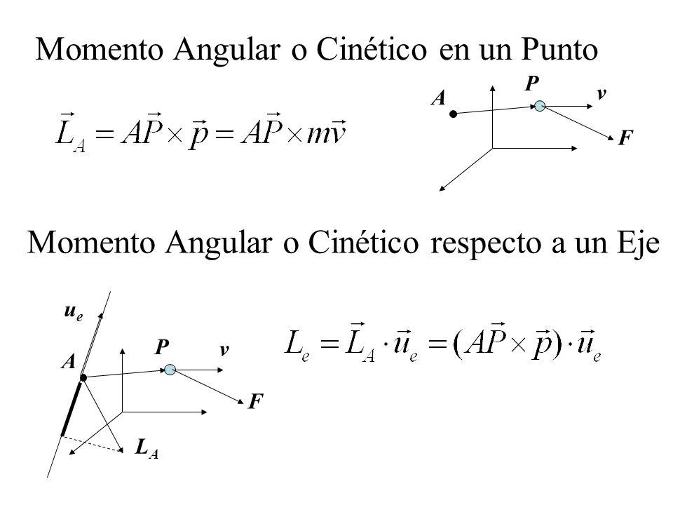 Momento Angular o Cinético en un Punto