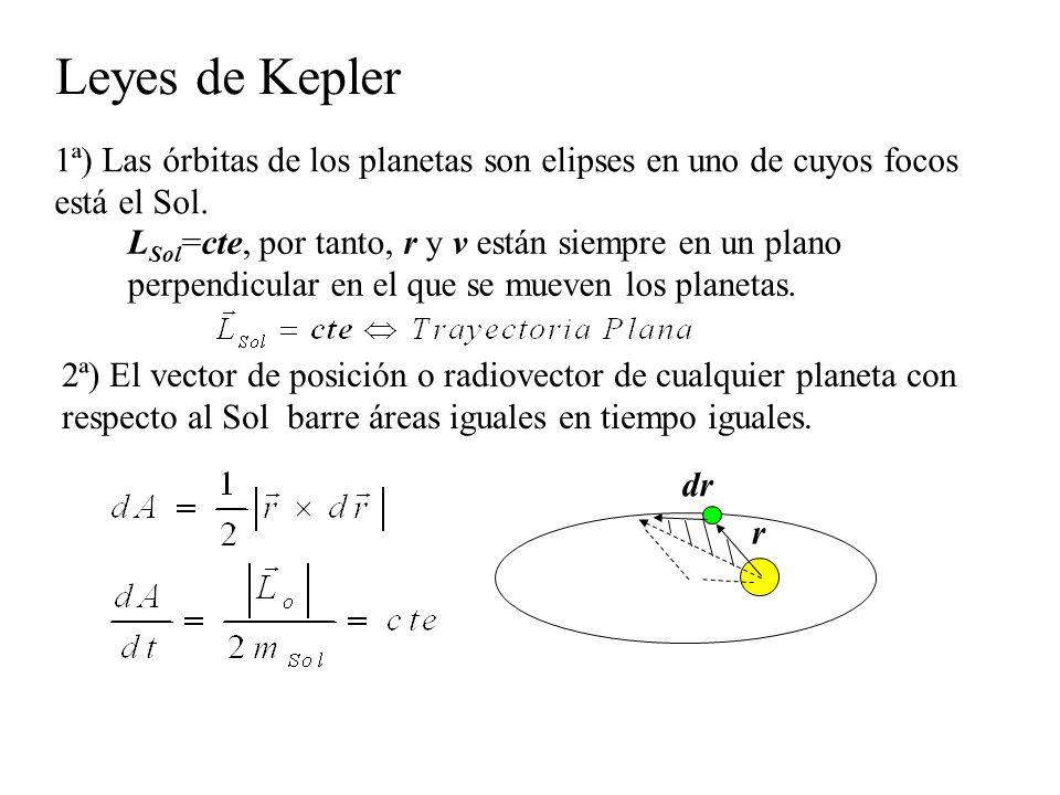 Leyes de Kepler 1ª) Las órbitas de los planetas son elipses en uno de cuyos focos está el Sol.
