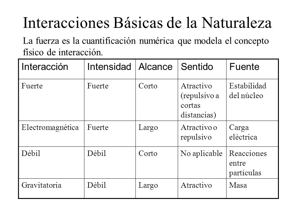 Interacciones Básicas de la Naturaleza