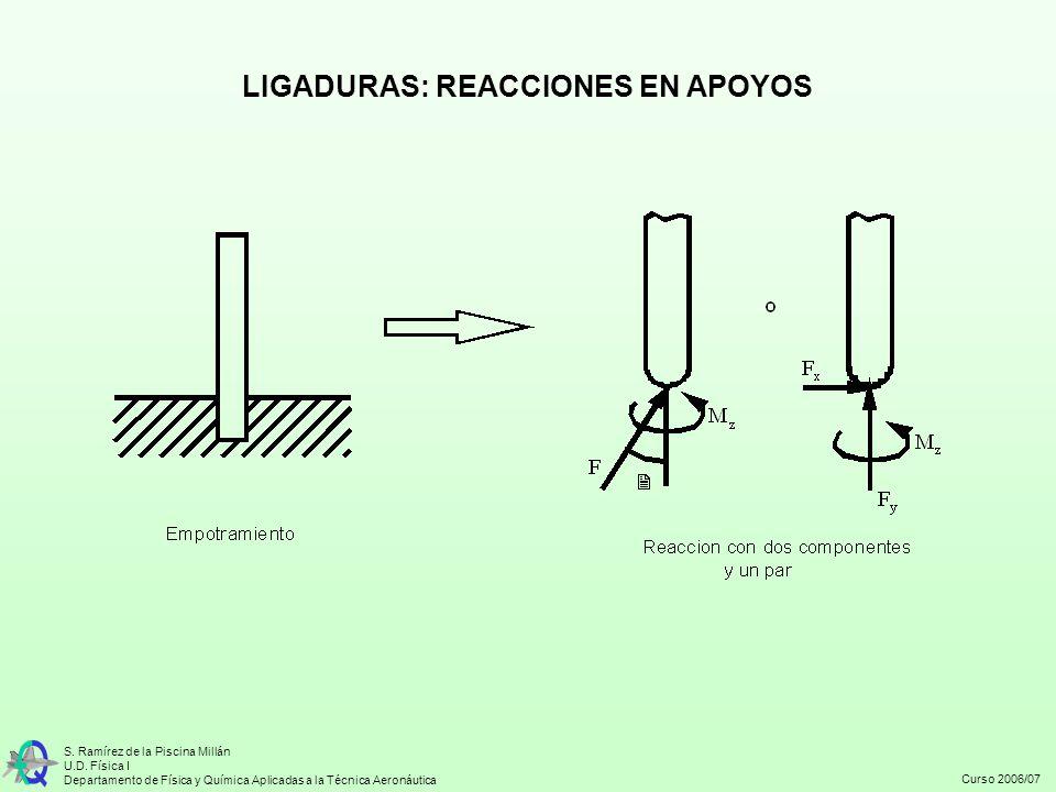 LIGADURAS: REACCIONES EN APOYOS
