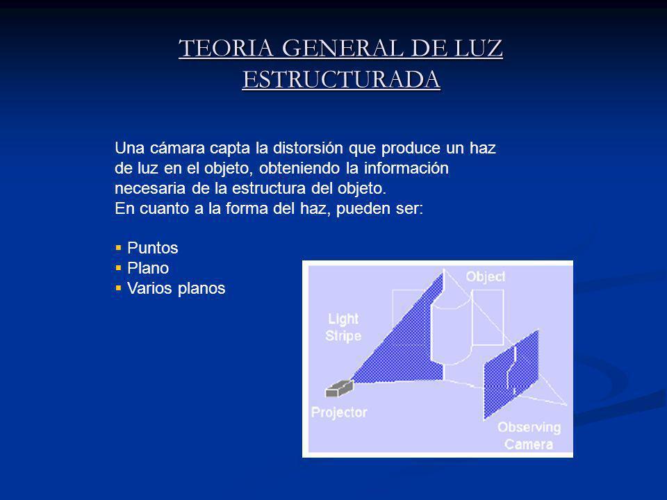 TEORIA GENERAL DE LUZ ESTRUCTURADA