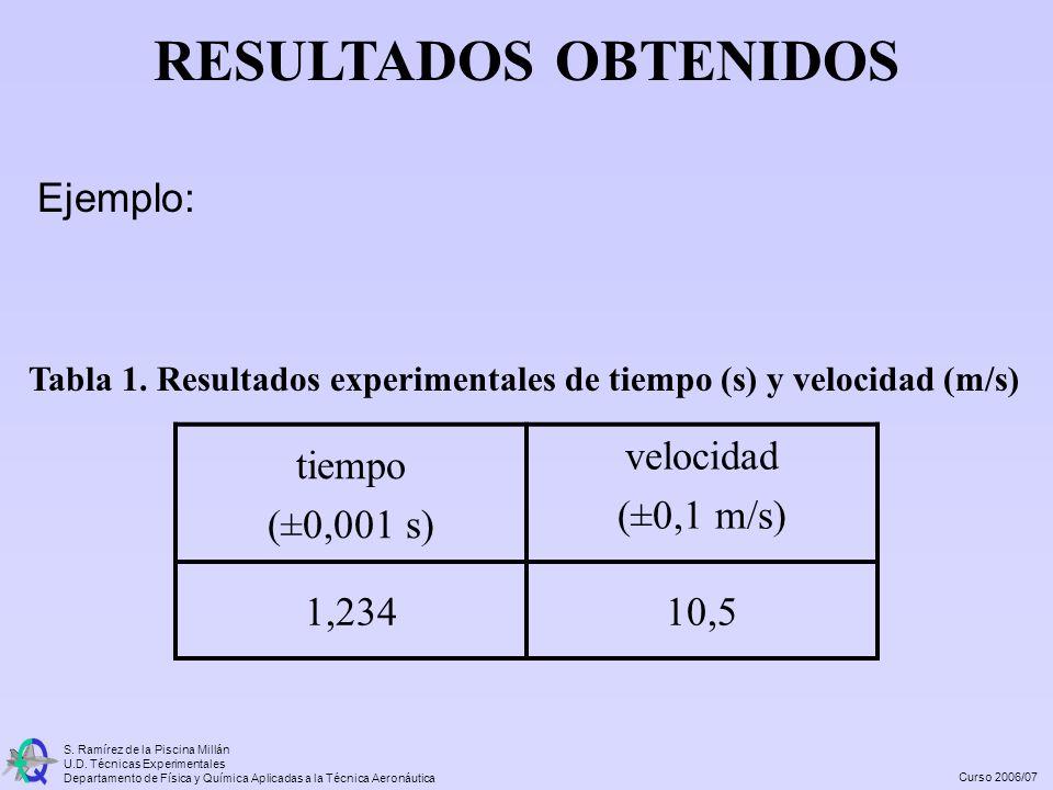 RESULTADOS OBTENIDOS Ejemplo: tiempo (±0,001 s) velocidad (±0,1 m/s)