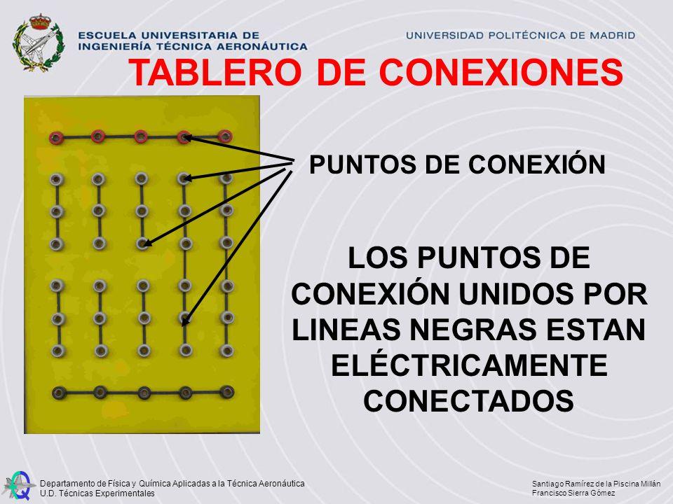 TABLERO DE CONEXIONES PUNTOS DE CONEXIÓN.