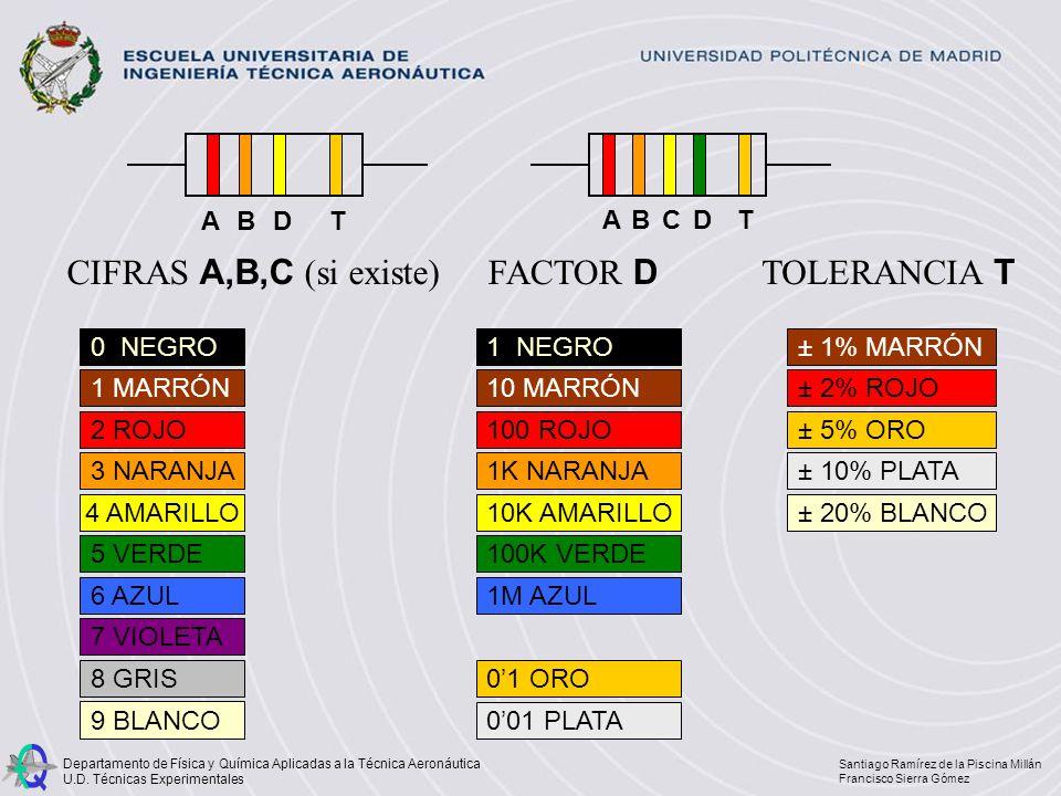 CIFRAS A,B,C (si existe) FACTOR D TOLERANCIA T A B D T C D T A B