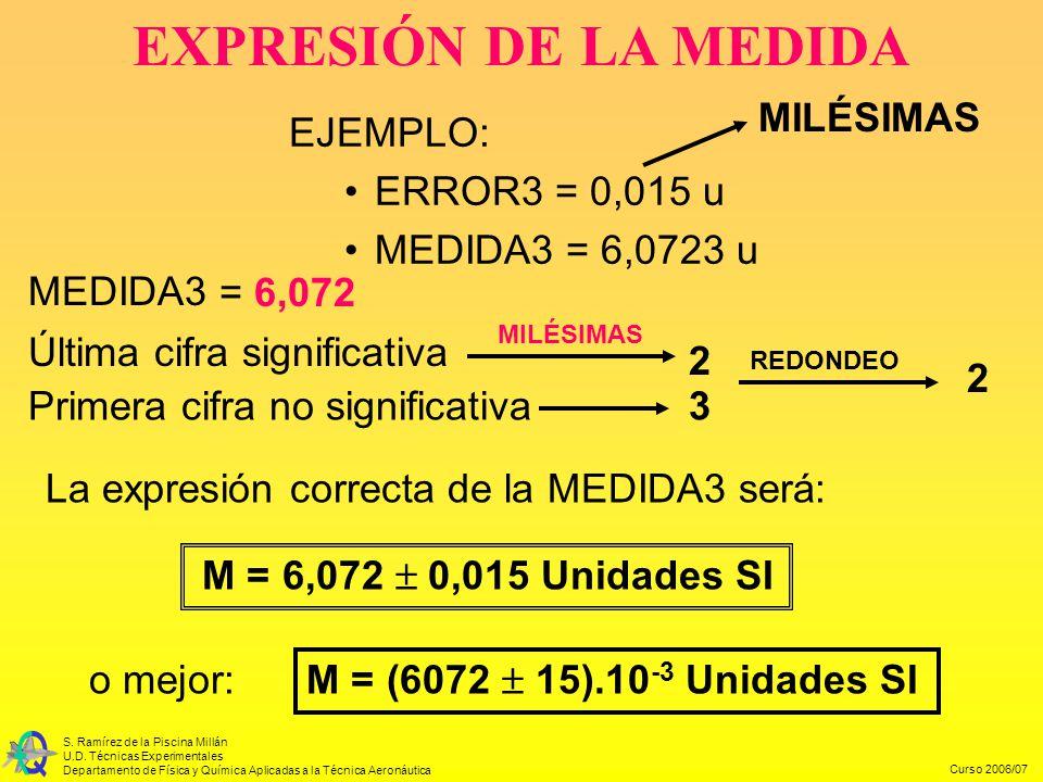 EXPRESIÓN DE LA MEDIDA MILÉSIMAS EJEMPLO: ERROR3 = 0,015 u