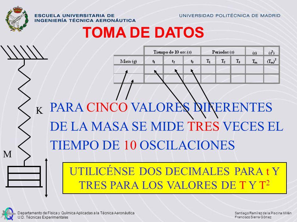 UTILICÉNSE DOS DECIMALES PARA t Y TRES PARA LOS VALORES DE T Y T2