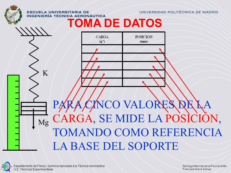 TOMA DE DATOS K. Mg.