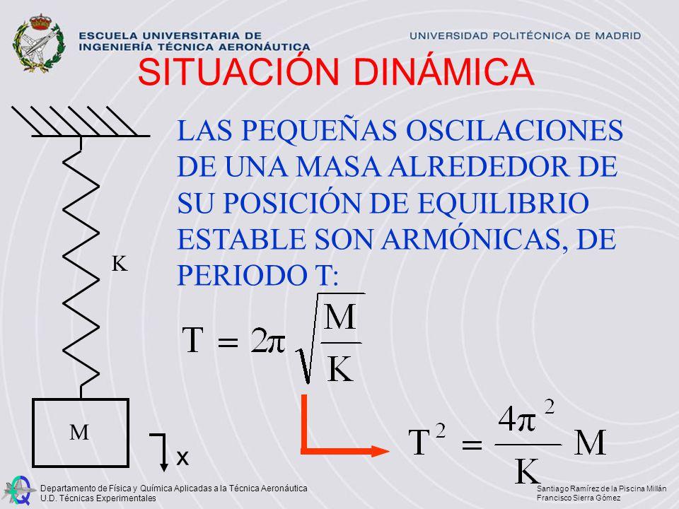 SITUACIÓN DINÁMICA M. K. x.