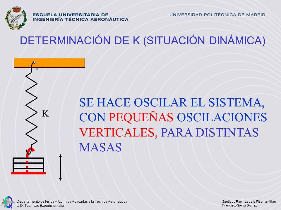 DETERMINACIÓN DE K (SITUACIÓN DINÁMICA)