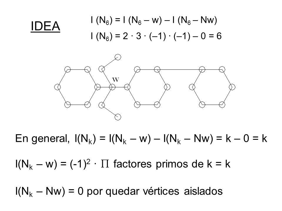 I (N6) = I (N6 – w) – I (N6 – Nw) I (N6) = 2 · 3 · (–1) · (–1) – 0 = 6