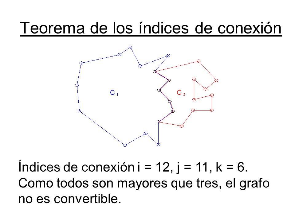 Teorema de los índices de conexión