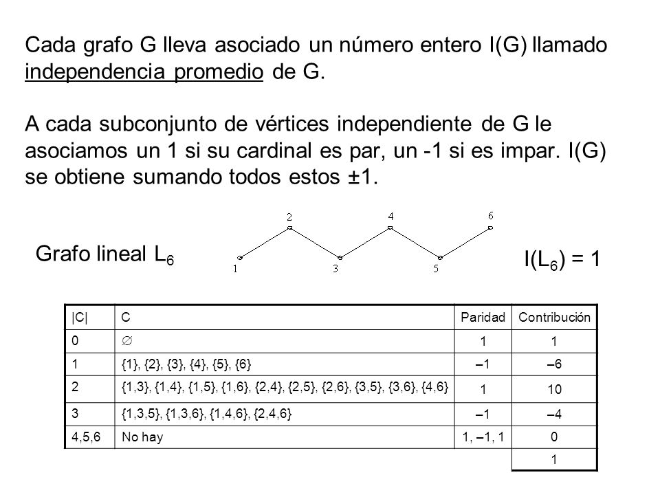 Cada grafo G lleva asociado un número entero I(G) llamado independencia promedio de G. A cada subconjunto de vértices independiente de G le asociamos un 1 si su cardinal es par, un -1 si es impar. I(G) se obtiene sumando todos estos ±1.