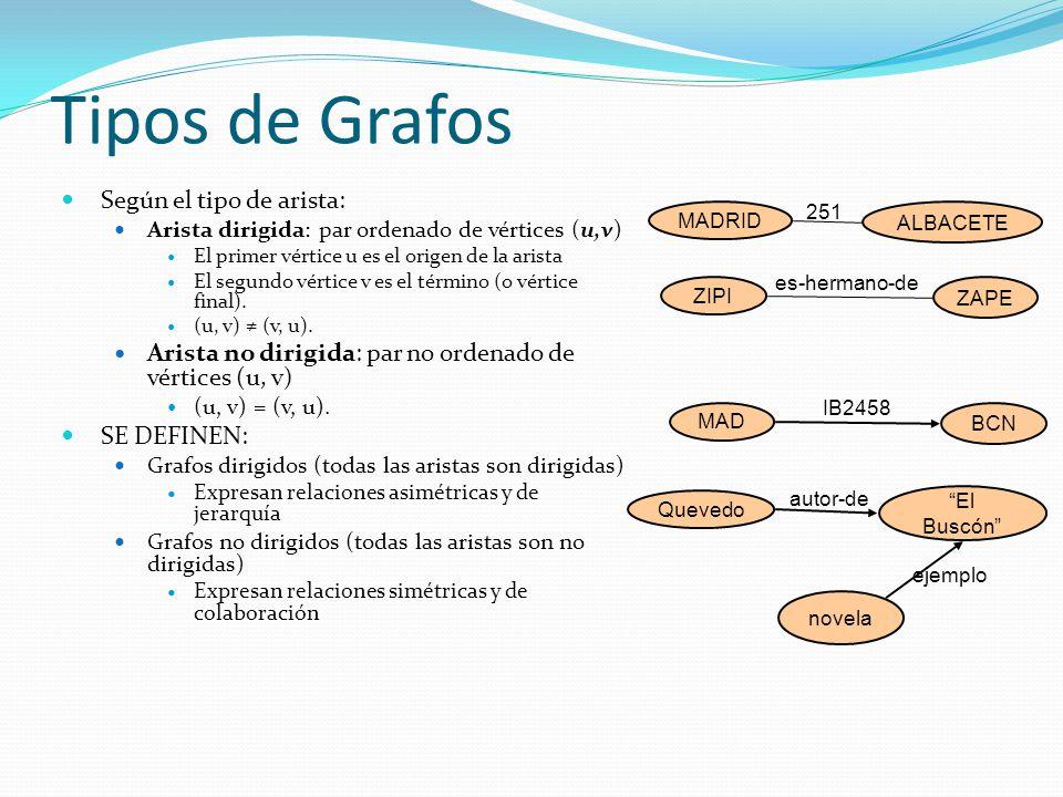 Tipos de Grafos Según el tipo de arista: