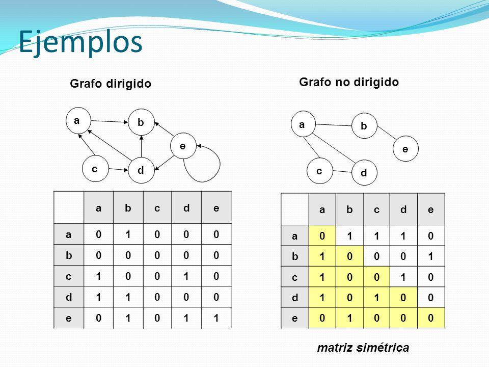 Ejemplos Grafo no dirigido Grafo dirigido matriz simétrica a b c d e a