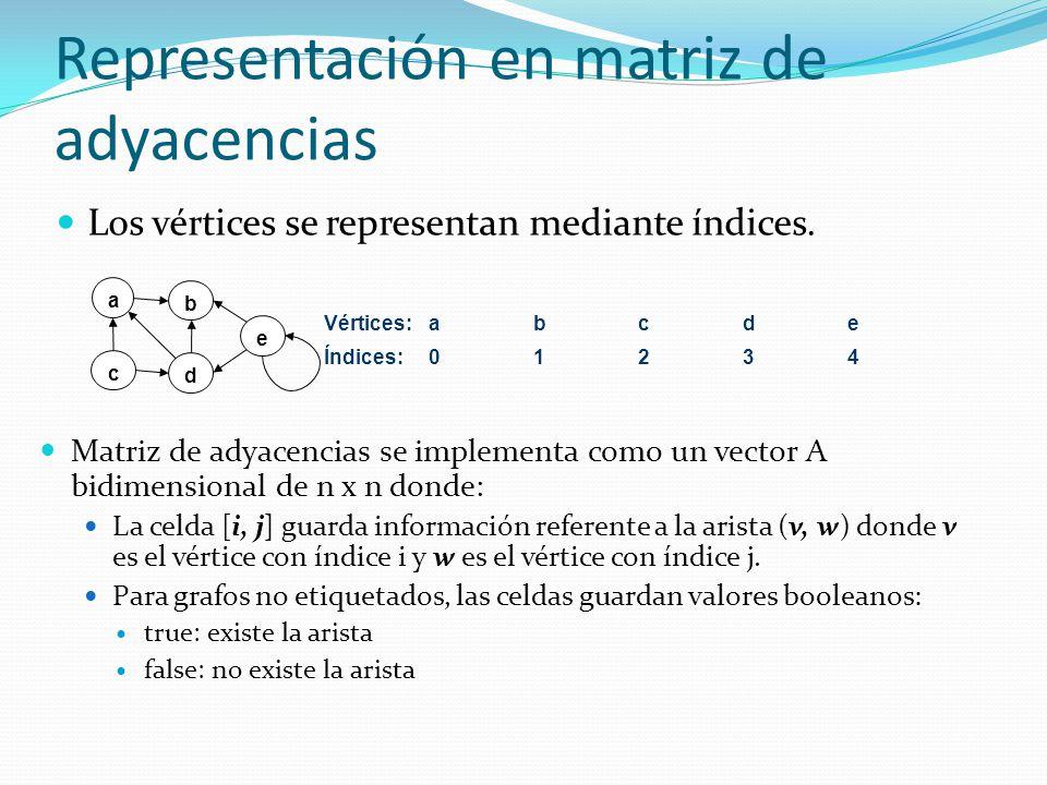 Representación en matriz de adyacencias