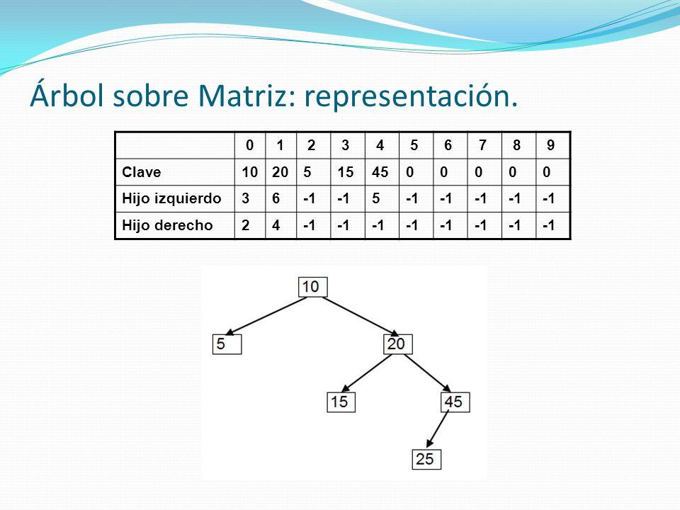 Árbol sobre Matriz: representación.