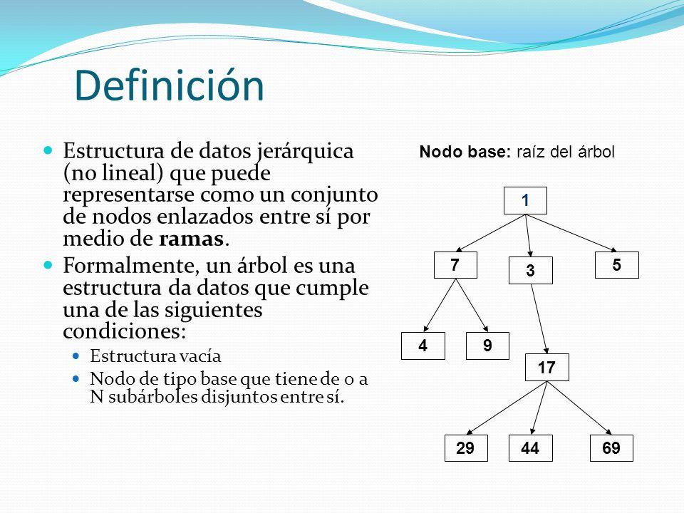 Definición Estructura de datos jerárquica (no lineal) que puede representarse como un conjunto de nodos enlazados entre sí por medio de ramas.