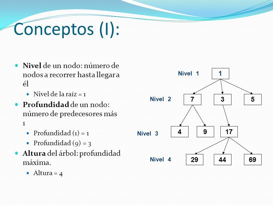 Conceptos (I): Nivel de un nodo: número de nodos a recorrer hasta llegar a él. Nivel de la raíz = 1.